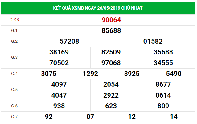 Soi cầu dự đoán XSMB Vip ngày 27/5/2019