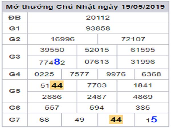 Chốt con số may mắn dự đoán lô đẹp miền bắc ngày 24/07