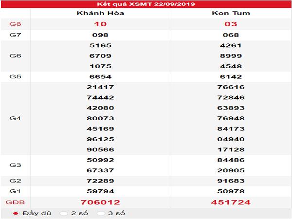 Dự đoán kết quả XSMT ngày 23/09 chuẩn xác 100%