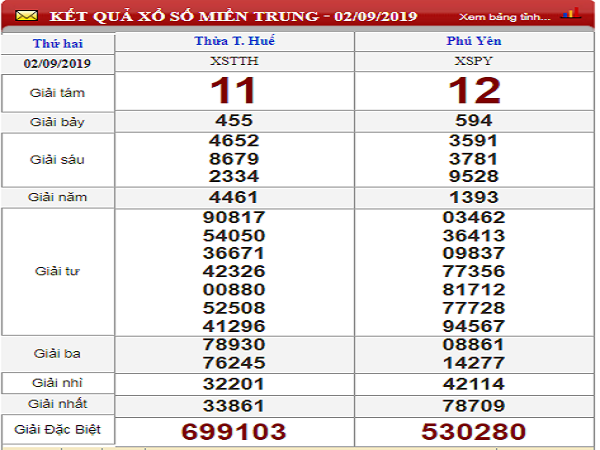 Dự đoán kết quả xổ số miền trung ngày 09/09