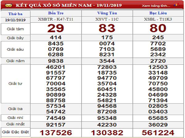 Dự đoán kết quả lô tô kết quả xổ số miền nam ngày 26/11 chuẩn