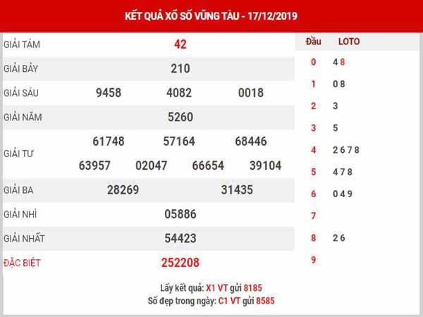 dự đoán XSVT ngày 24/12/2019