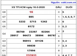 Dự đoán xổ số hồ chí minh ngày 21/03 chuẩn