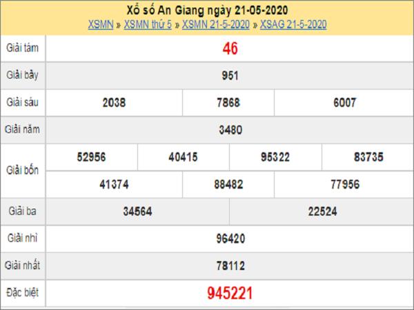 Dự đoán xổ số An Giang 28-05-2020