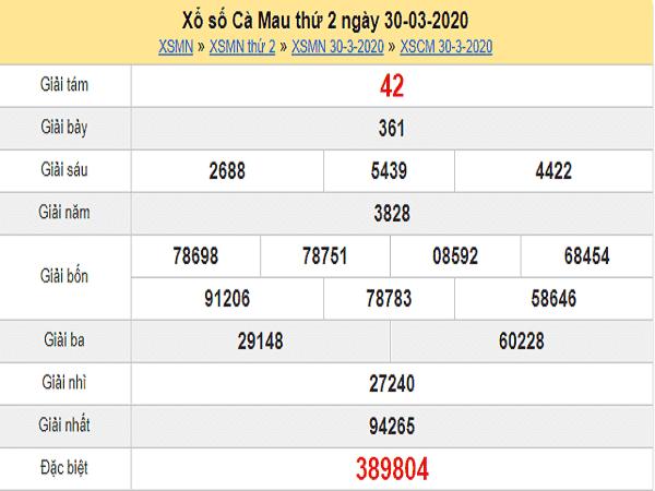 Bảng dự đoán KQXSCM- xổ số cà mau ngày 04/05/2020