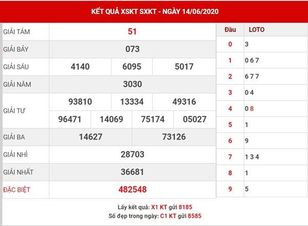 Dự đoán kết quả XS Kon Tum chủ nhật ngày 21-6-2020