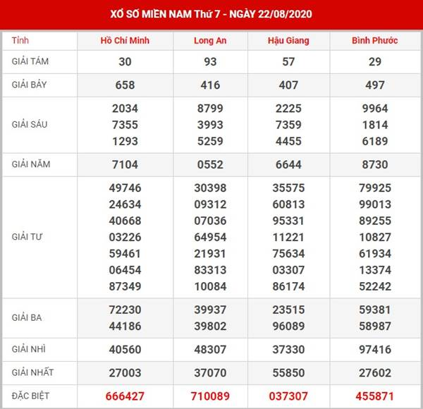 Dự đoán KQSX Miền Nam thứ 7 ngày 29-8-2020