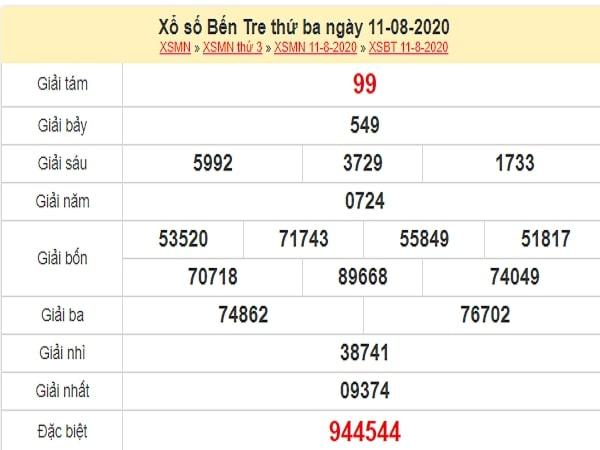 Dự đoán XSBT 18/8/2020