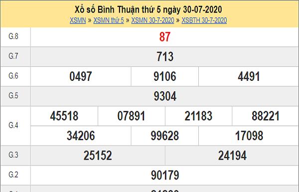Dự đoán XSBTH 6/8/2020