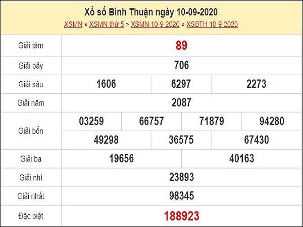 Dự đoán XSBTH 17/9/2020