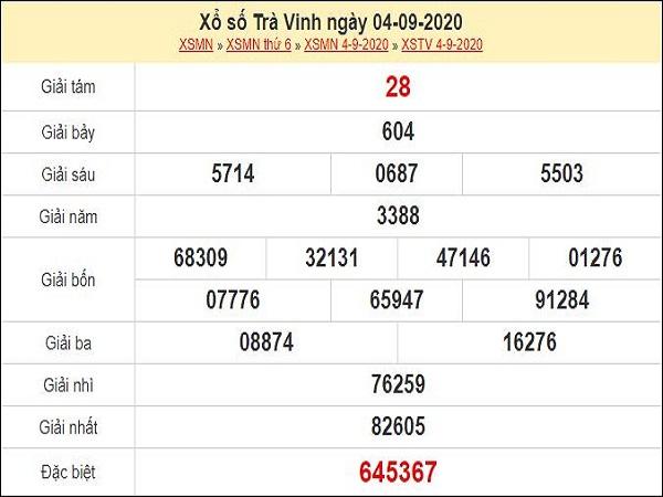 Dự đoán XSTV 11/9/2020