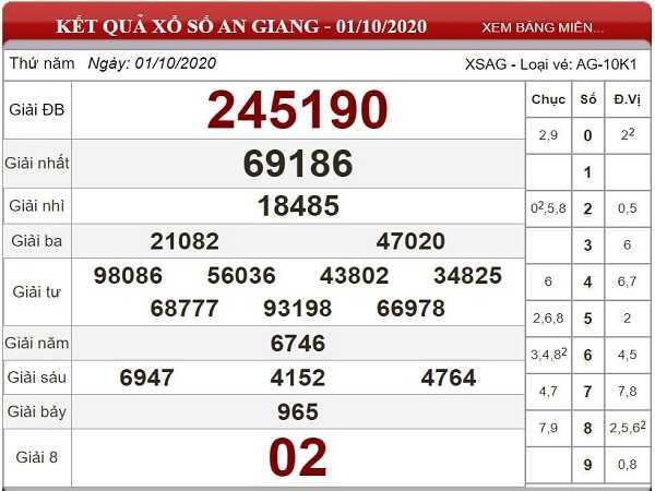 Dự đoán KQXSAG ngày 08/10/2020- xổ số an giang hôm nay