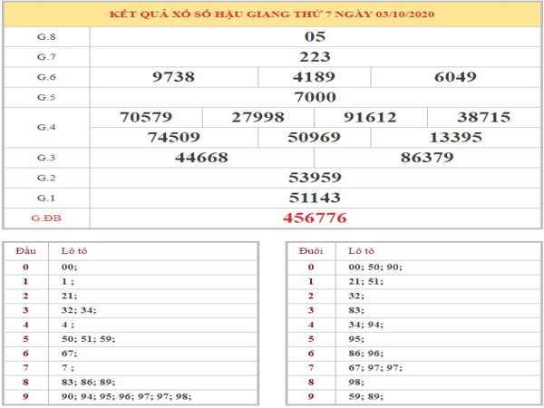 Dự đoán XSHG ngày 10/10/2020 - Soi cầu xổ số Hậu Giang thứ 7