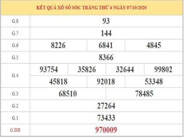 Dự đoán XSST ngày 14/10/2020 dựa vào phân tích KQXSST thứ 4 tuần trước