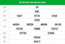 Dự đoán KQXSBD ngày 16/10/2020 - xổ số bình dương thứ 6