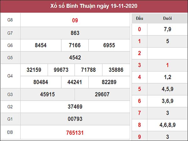 Tổng hợp dự đoán KQXSBT ngày 26/11/2020- xổ số bình thuận