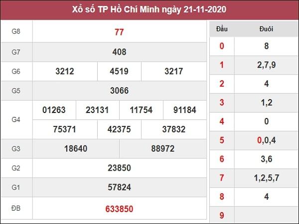 Dự đoán xổ số Hồ Chí Minh 23-11-2020
