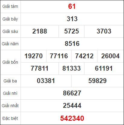 Quay thử kết quả xổ số tỉnh Vũng Tàu ngày 17/11/2020