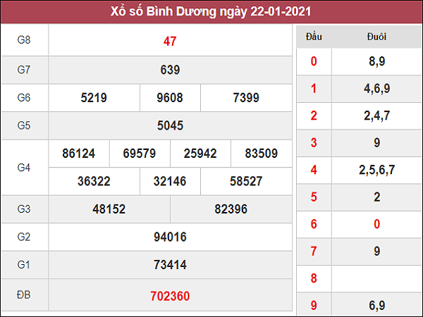 Dự đoán XSBD 29/01/2021