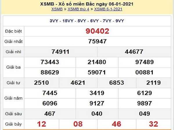 Dự đoán KQXSMB ngày 07/01/2021 xổ số miền bắc