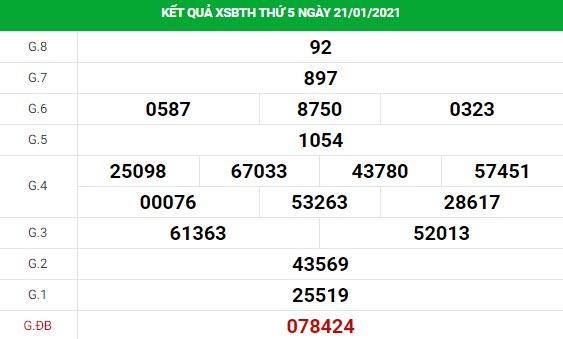 Dự đoán kết quả XS Bình Thuận Vip ngày 28/01/2021