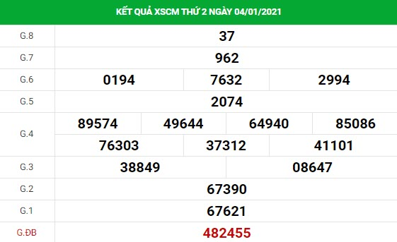 Dự đoán kết quả XS Cà Mau Vip ngày 11/01/2021