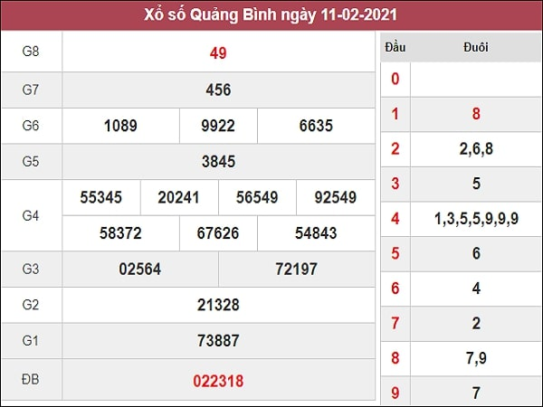 Dự đoán xổ số Quảng Bình 18/2/2021
