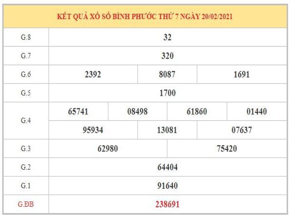Dự đoán XSBP ngày 27/2/2021 dựa trên kết quả kỳ trước