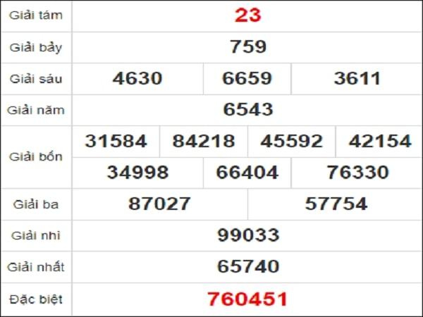 Quay thử kết quả xổ số tỉnh Quảng Bình ngày 18/2/2021 thứ 5