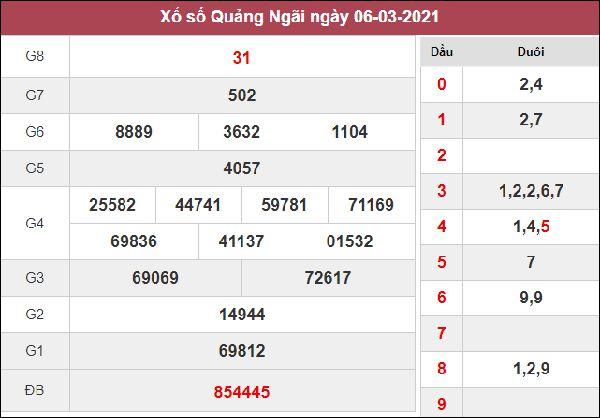 Dự đoán XSQNG 13/3/2021 chốt lô VIP giờ hoàng đạo thứ 7