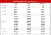 Dự đoán XSMN ngày 15/4/2021 - Thống kê KQXS miền Nam thứ 5