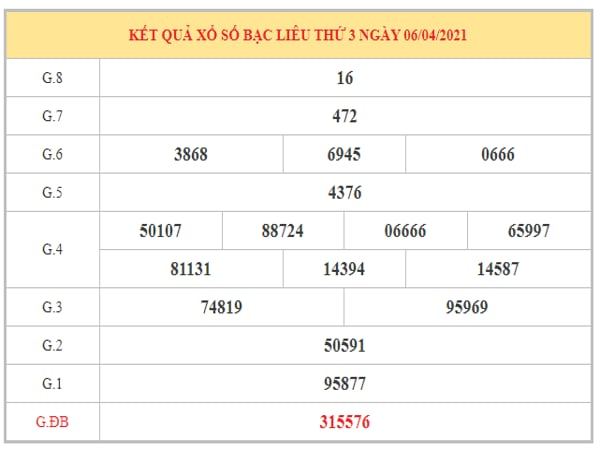 Dự đoán XSBL ngày 13/4/2021 dựa trên kết quả kì trước