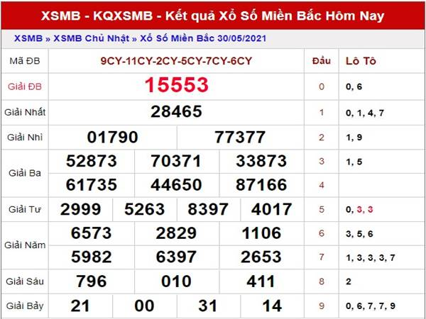 Dự đoán kết quả XSMB thứ 2 ngày 31/5/2021