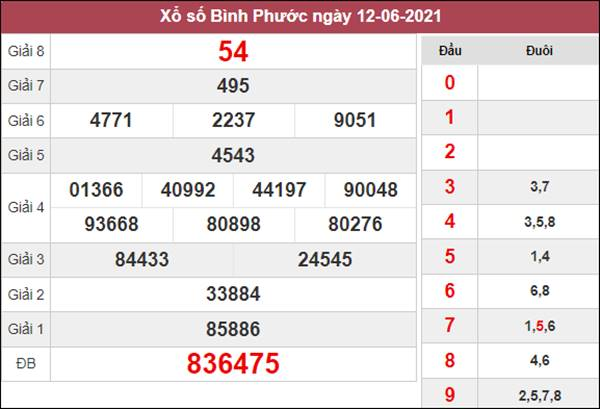 Dự đoán XSBP 19/6/2021 chốt KQXS Bình Phước thứ 7