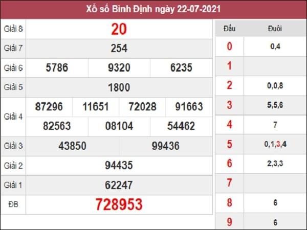 Dự đoán XSBDI 29-07-2021
