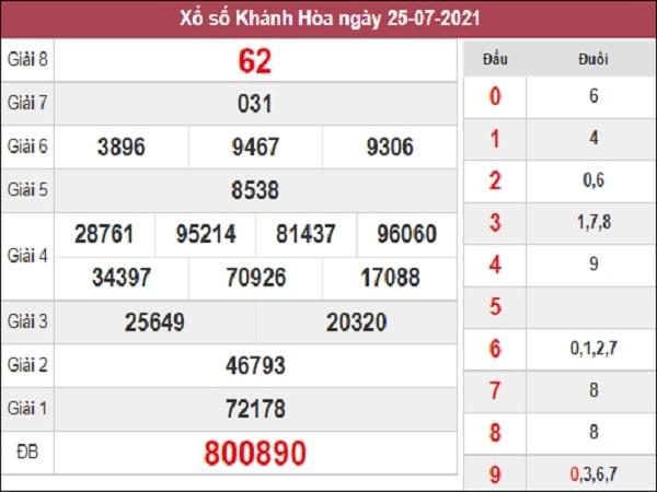 Dự đoán XSKH 11-08-2021