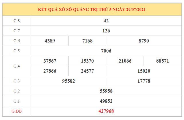 Dự đoán XSQT ngày 5/8/2021 dựa trên kết quả kì trước
