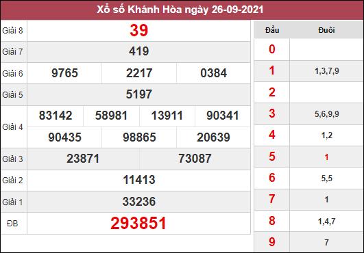 Dự đoán KQXSKH ngày 29/9/2021 dựa trên kết quả kì trước